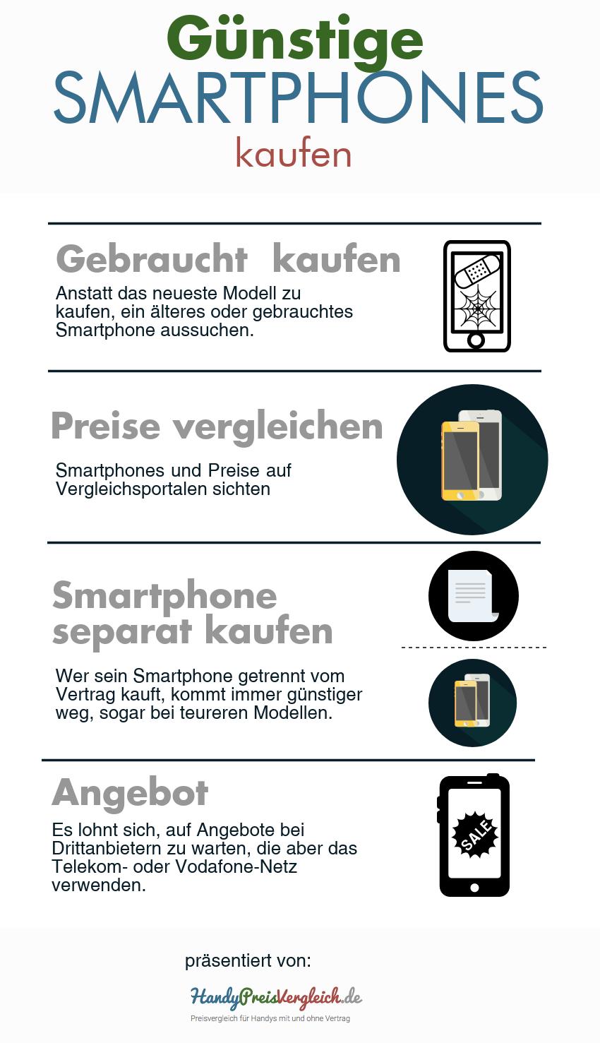 Infografik mit Möglichkeiten, um beim Kauf eines Smartphones Geld zu sparen.